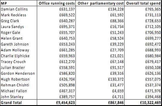 kent-mps-business-costs-expenses-2010-2015-chart-2