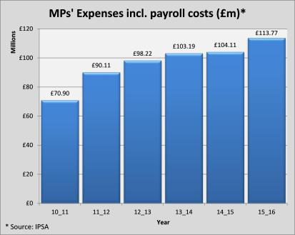 mps-total-expenses-including-payroll-17th-november-one-colour-1