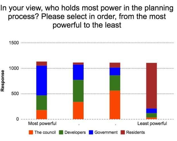 councillors-responses