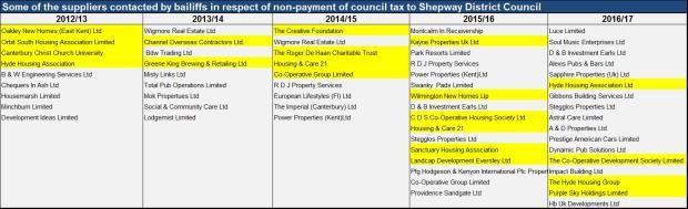 chart council tax