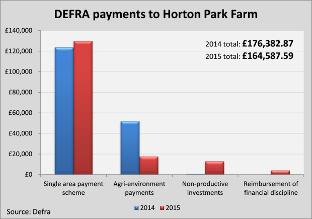 graph1 Horton Park Farm