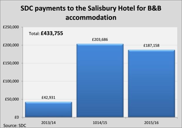 salisbury hotel graph