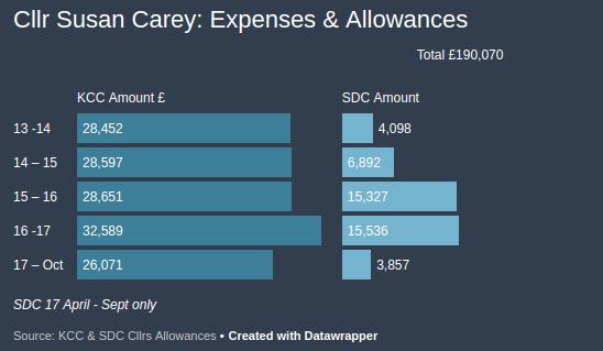 Carey expenses